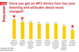 Bar chart showing changes in listening and attitudes